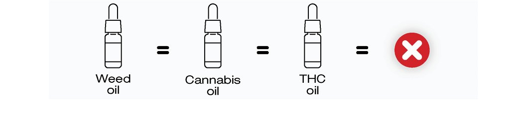 The difference between Cannabis, weed and THC Oil