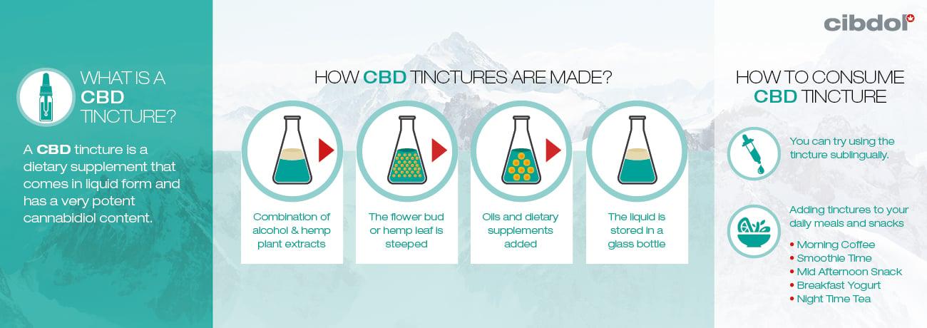 ¿Qué es una tintura de CBD?