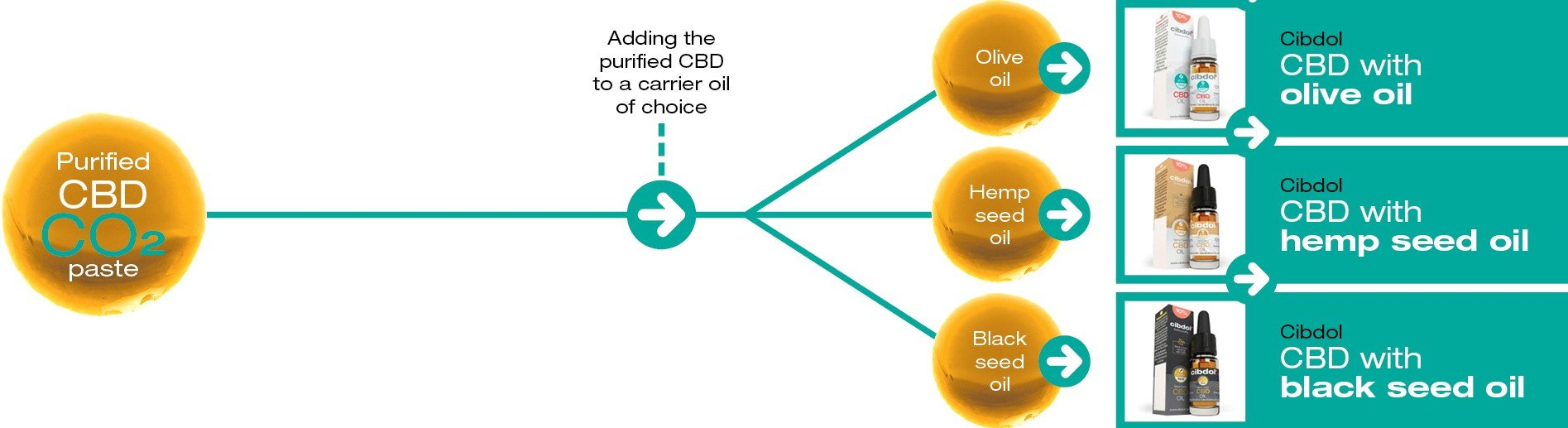 Cibdol offers a wide selection of alternative carrier oils