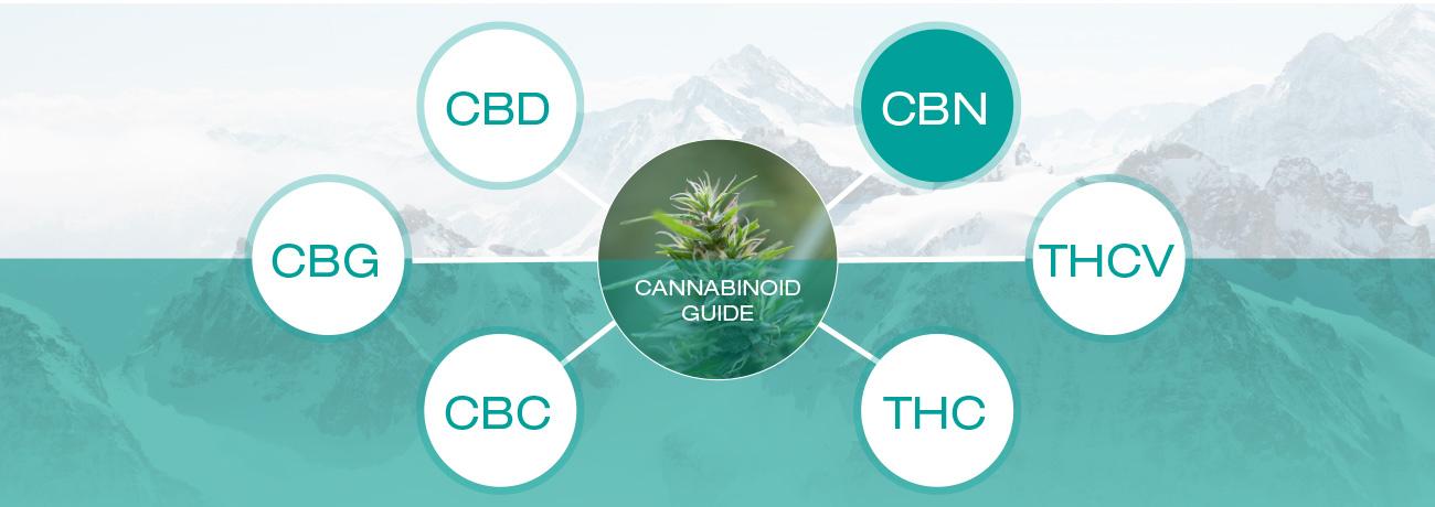 Τι είναι το CBN (Κανναβινόλη)?