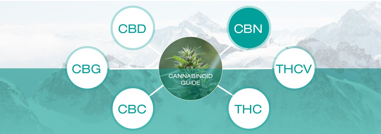 Co je to CBN (Kanabinol)?